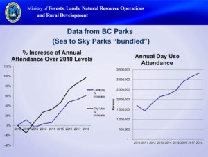 BC Parks displays considerable increases in visitors at Sea-to-Sky parks